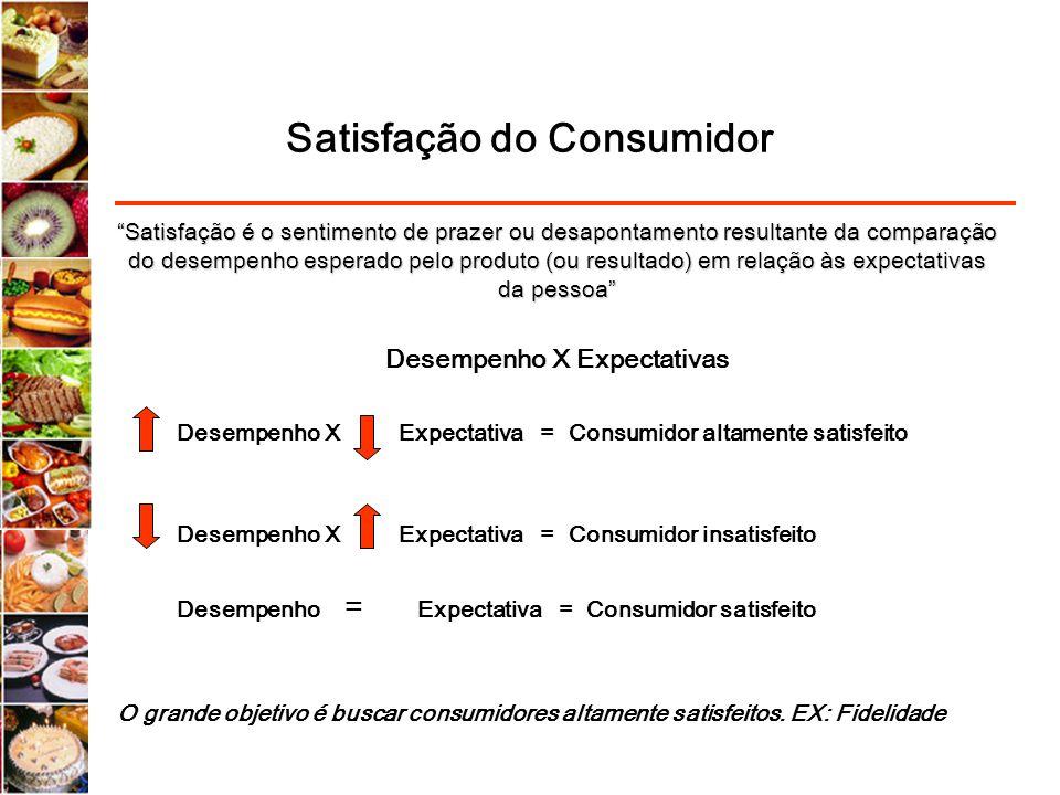 Satisfação do Consumidor Satisfação é o sentimento de prazer ou desapontamento resultante da comparação do desempenho esperado pelo produto (ou result