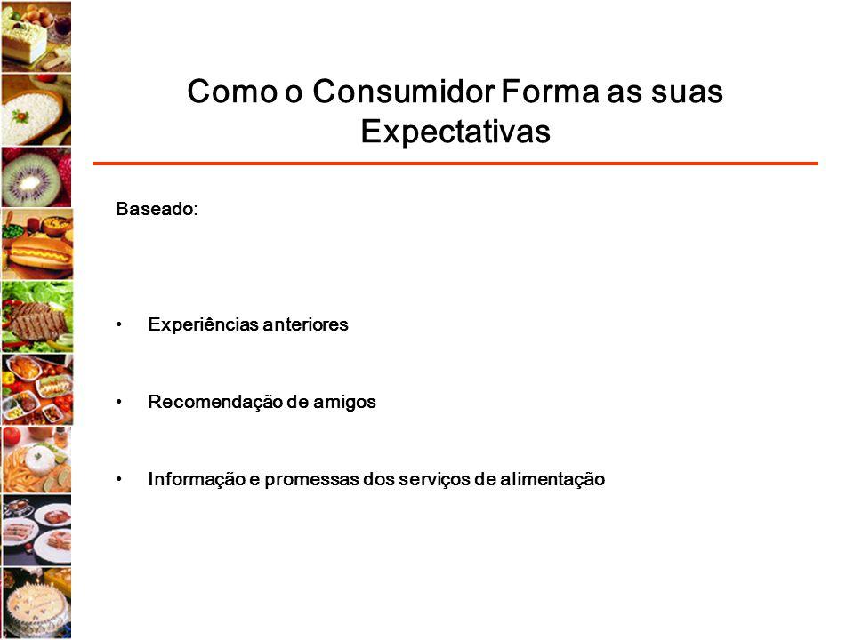 Como o Consumidor Forma as suas Expectativas Baseado: Experiências anteriores Recomendação de amigos Informação e promessas dos serviços de alimentaçã