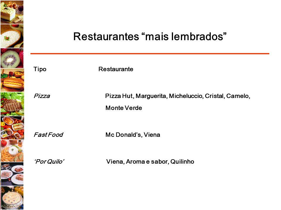 Restaurantes mais lembrados Tipo Restaurante Pizza Pizza Hut, Marguerita, Micheluccio, Cristal, Camelo, Monte Verde Fast Food Mc Donalds, Viena Por Qu