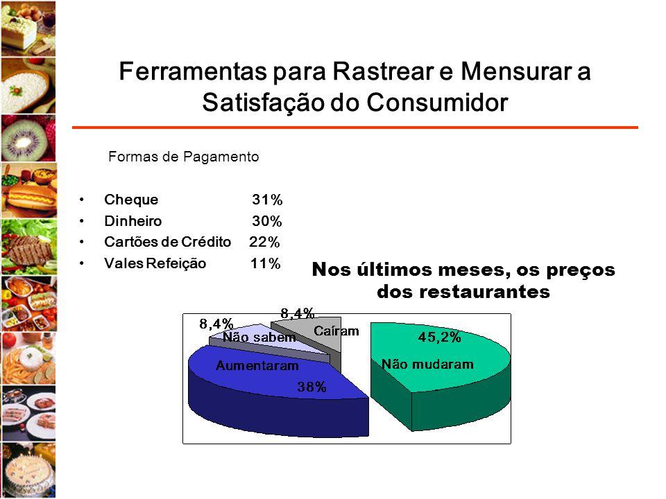 Ferramentas para Rastrear e Mensurar a Satisfação do Consumidor Formas de Pagamento Cheque 31% Dinheiro 30% Cartões de Crédito 22% Vales Refeição 11%