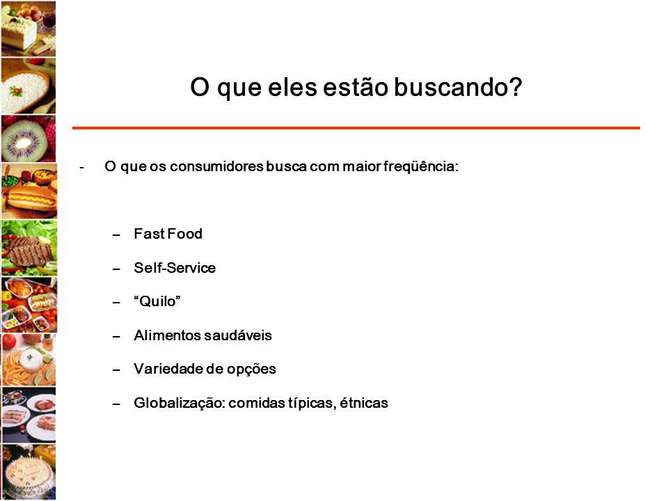 O que eles estão buscando? -O que os consumidores busca com maior freqüência: –Fast Food –Self-Service –Quilo –Alimentos saudáveis –Variedade de opçõe