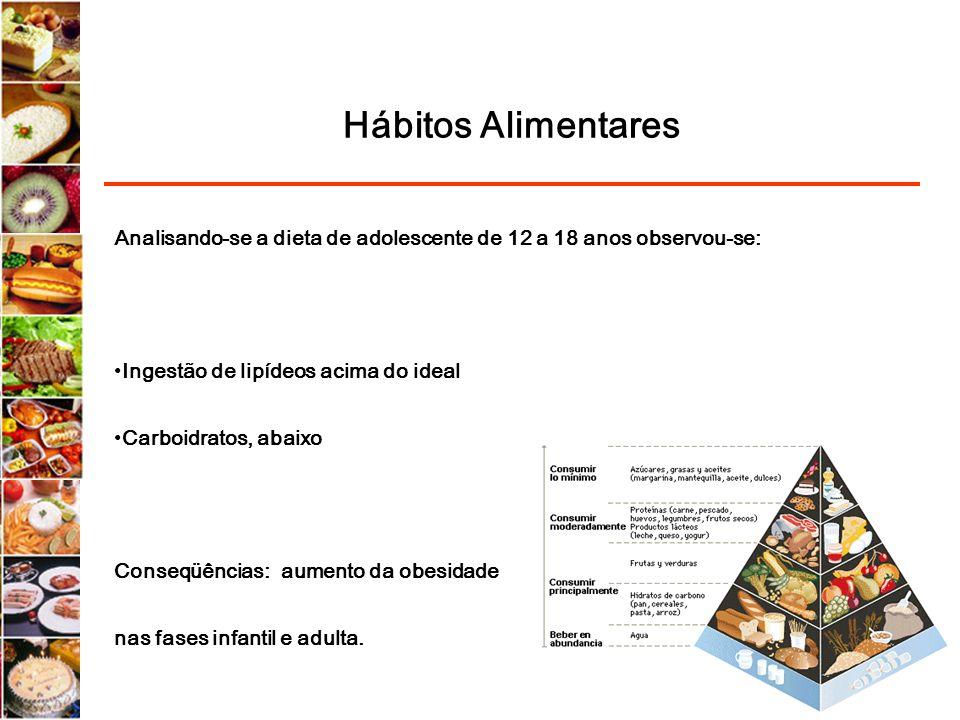 Hábitos Alimentares Analisando-se a dieta de adolescente de 12 a 18 anos observou-se: Ingestão de lipídeos acima do ideal Carboidratos, abaixo Conseqü