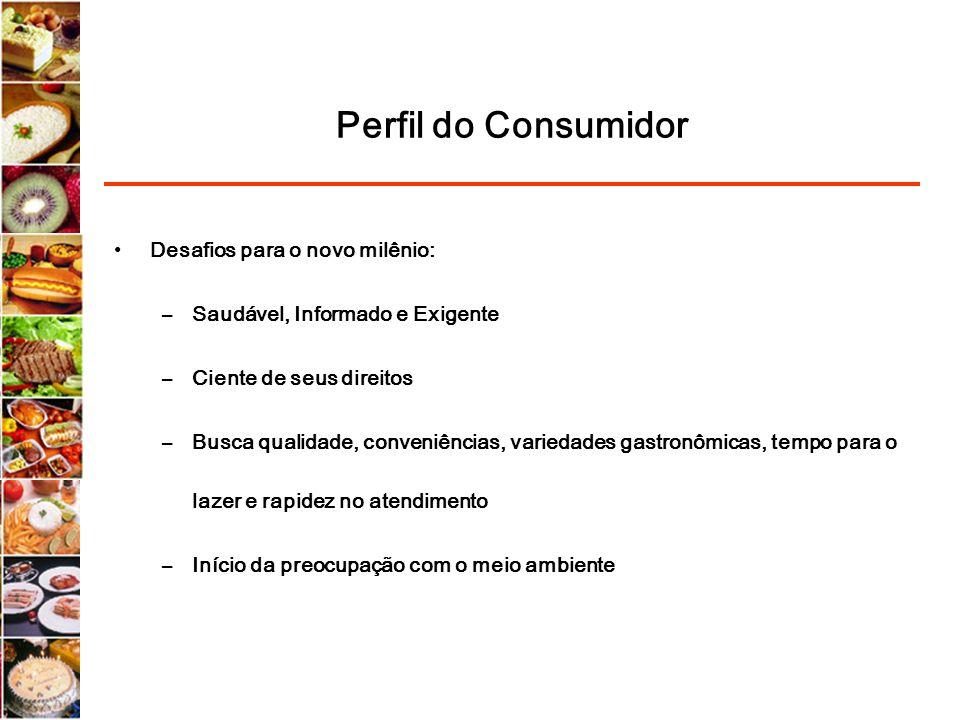 Perfil do Consumidor Desafios para o novo milênio: –Saudável, Informado e Exigente –Ciente de seus direitos –Busca qualidade, conveniências, variedade