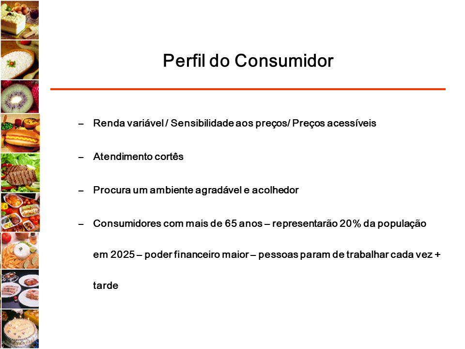 Perfil do Consumidor –Renda variável / Sensibilidade aos preços/ Preços acessíveis –Atendimento cortês –Procura um ambiente agradável e acolhedor –Con