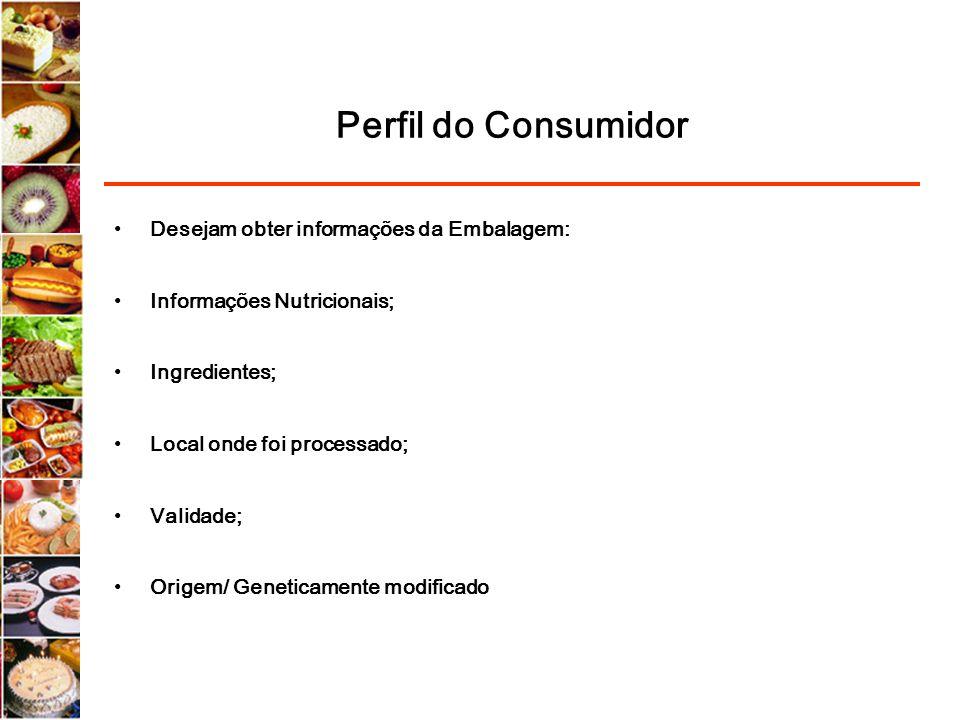 Perfil do Consumidor Desejam obter informações da Embalagem: Informações Nutricionais; Ingredientes; Local onde foi processado; Validade; Origem/ Gene