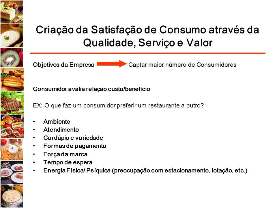 Criação da Satisfação de Consumo através da Qualidade, Serviço e Valor Captar maior número de Consumidores Objetivos da Empresa Captar maior número de