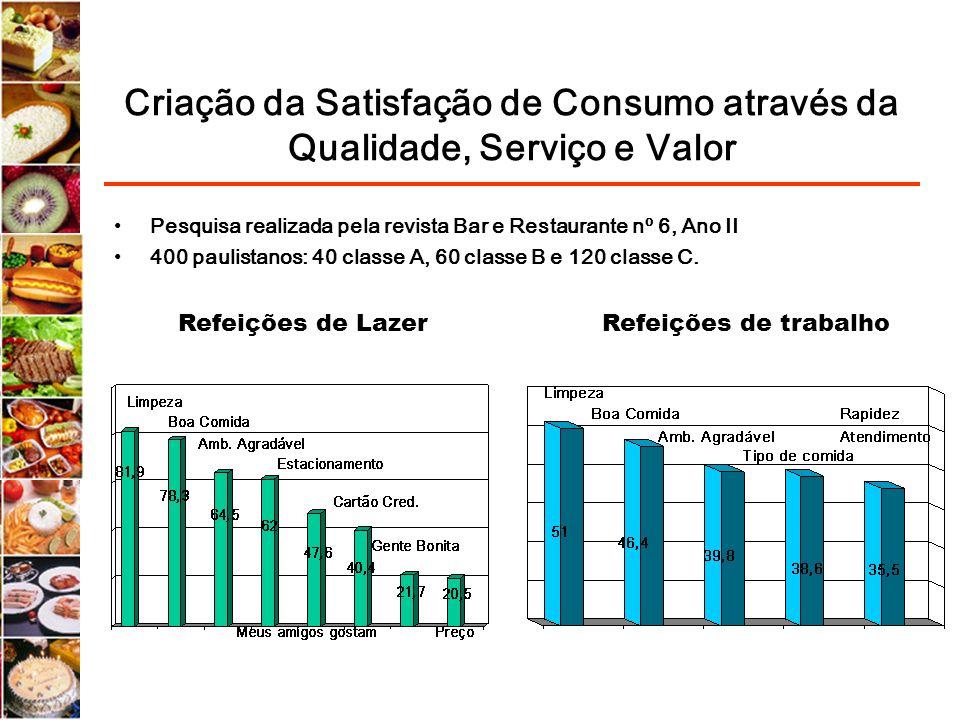 Criação da Satisfação de Consumo através da Qualidade, Serviço e Valor Pesquisa realizada pela revista Bar e Restaurante nº 6, Ano II 400 paulistanos: