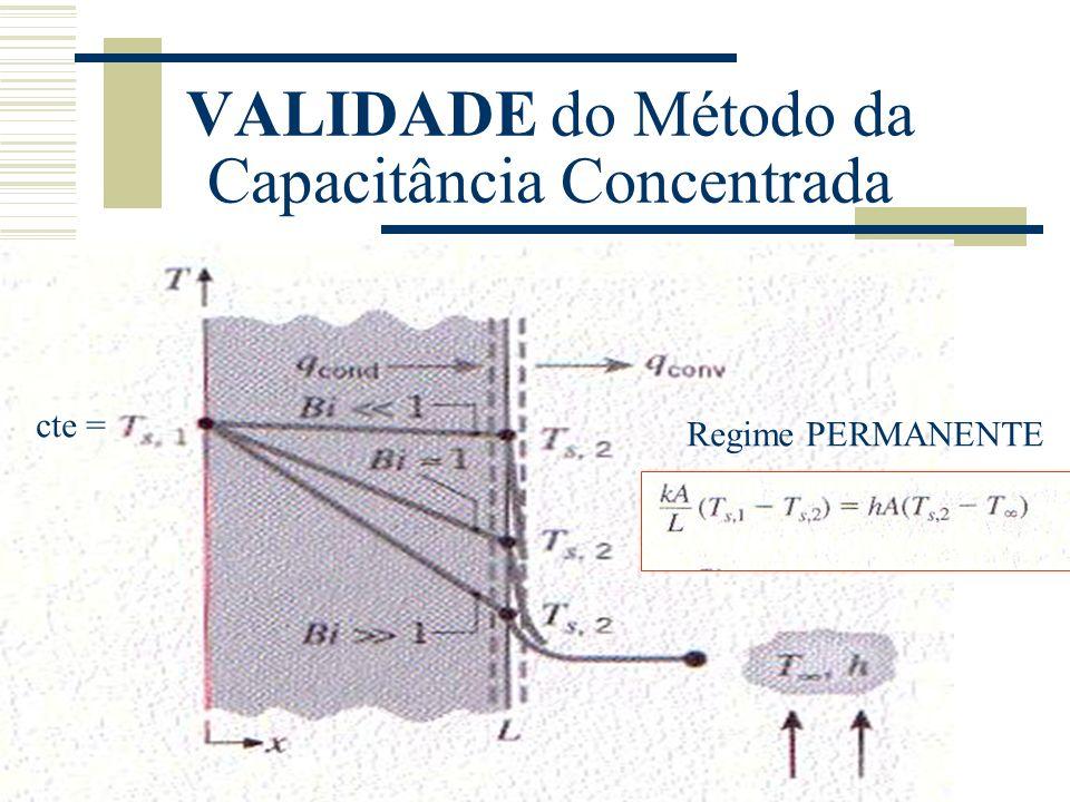 VALIDADE do Método da Capacitância Concentrada Regime PERMANENTE cte =