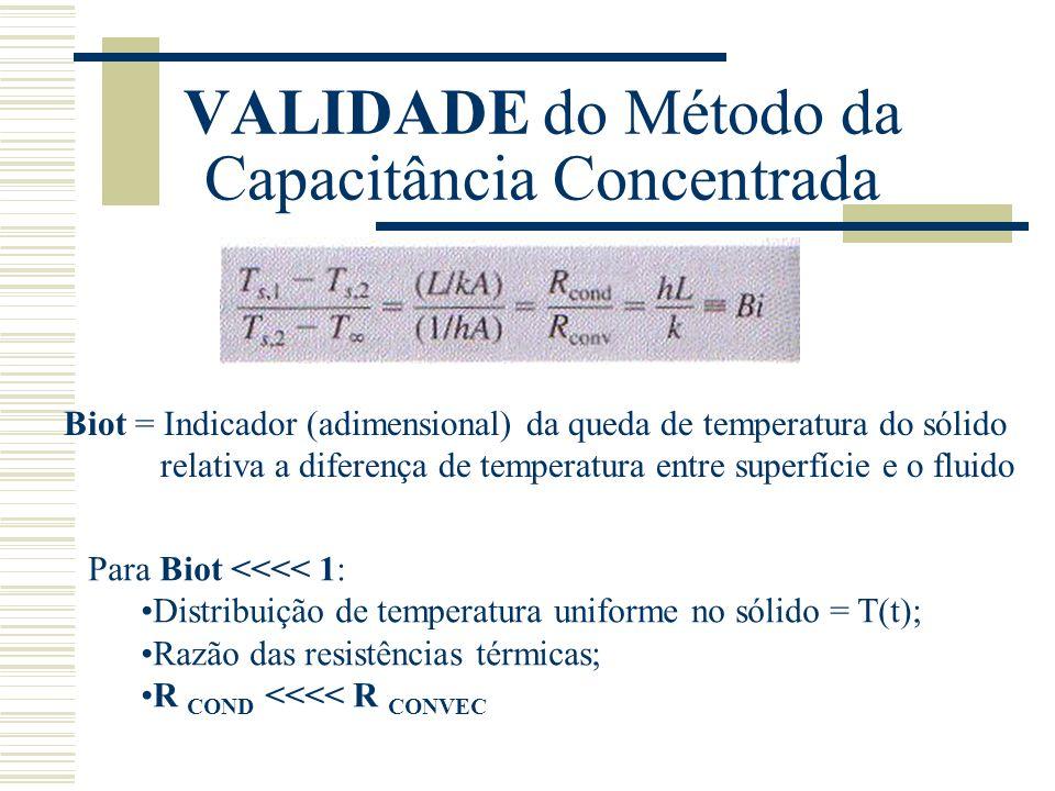 VALIDADE do Método da Capacitância Concentrada Biot = Indicador (adimensional) da queda de temperatura do sólido relativa a diferença de temperatura e