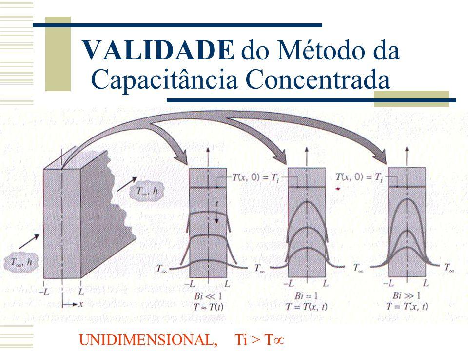 VALIDADE do Método da Capacitância Concentrada UNIDIMENSIONAL, Ti > T