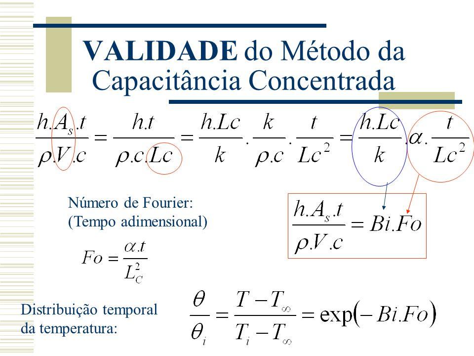 VALIDADE do Método da Capacitância Concentrada Número de Fourier: (Tempo adimensional) Distribuição temporal da temperatura: