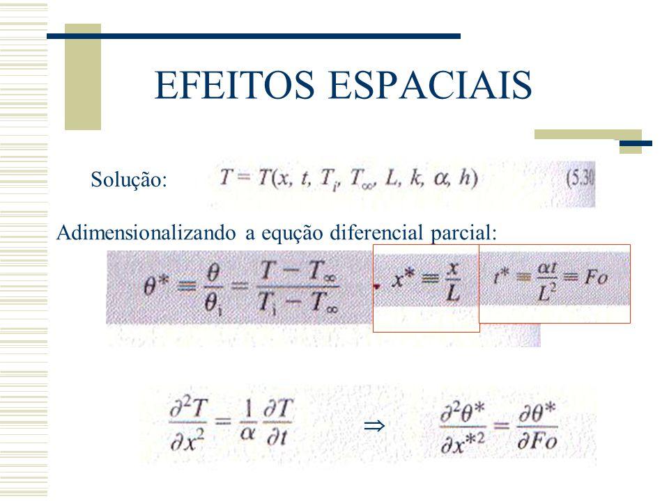 EFEITOS ESPACIAIS Solução: Adimensionalizando a equção diferencial parcial: