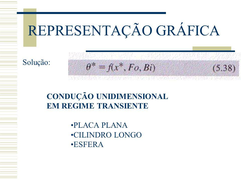 REPRESENTAÇÃO GRÁFICA Solução: CONDUÇÃO UNIDIMENSIONAL EM REGIME TRANSIENTE PLACA PLANA CILINDRO LONGO ESFERA
