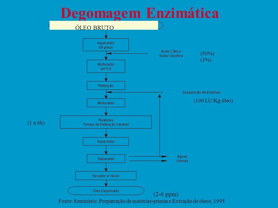 Degomagem Enzimática