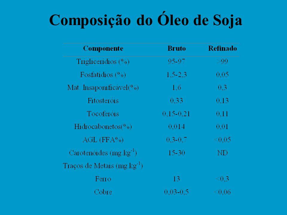 Composição do Óleo de Soja