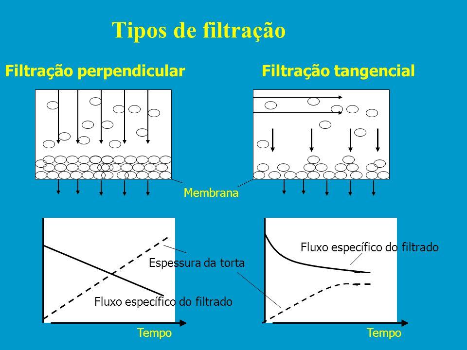 Princípio do funcionamento do processo de separação por membrana ALIMENTAÇÃO PERMEADO CONCENTRADO