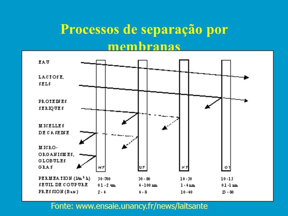 Tipos de filtração Filtração perpendicularFiltração tangencial Fluxo específico do filtrado Espessura da torta Fluxo específico do filtrado Membrana T