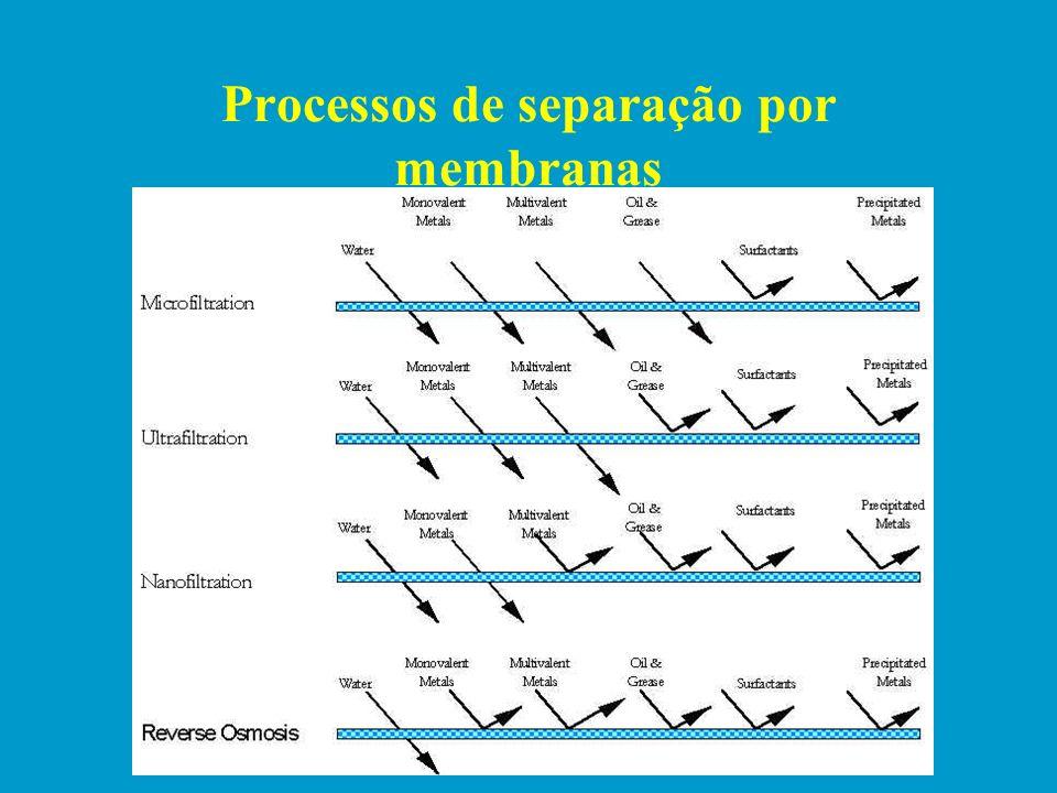 Processos de separação por membranas Fonte: www.ensaie.unancy.fr/news/laitsante