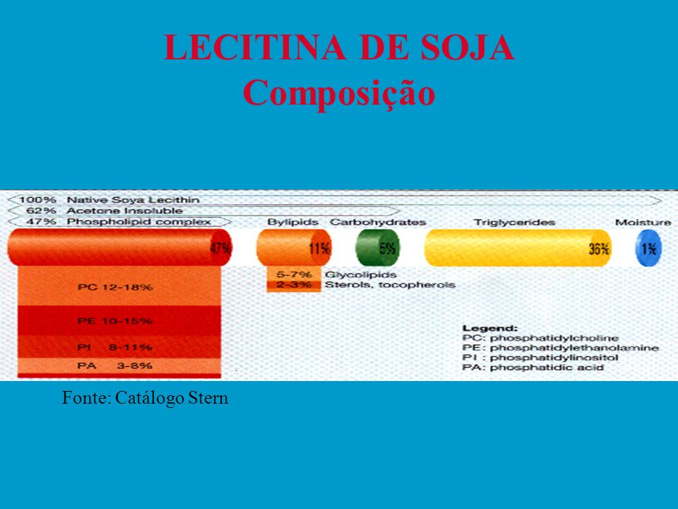 Composição média de lecitina de soja Óleo de soja: 35% Fosfatidilcolina: 16 % Fosfatidiletanolamina: 14% Fosfatidilinositol: 10% Fitoglicolipídios: 17