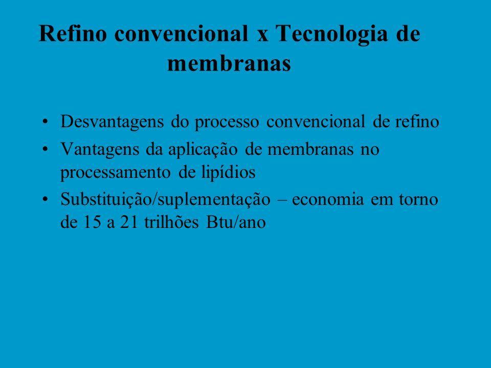 Células de ultrafiltração utilizadas em ensaios experimentais HASEGAWA (2000)MOURA (2002)