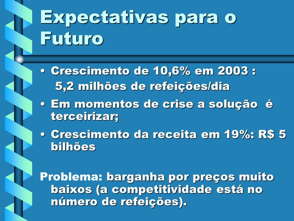 Expectativas para o Futuro Crescimento de 10,6% em 2003 :Crescimento de 10,6% em 2003 : 5,2 milhões de refeições/dia 5,2 milhões de refeições/dia Em m