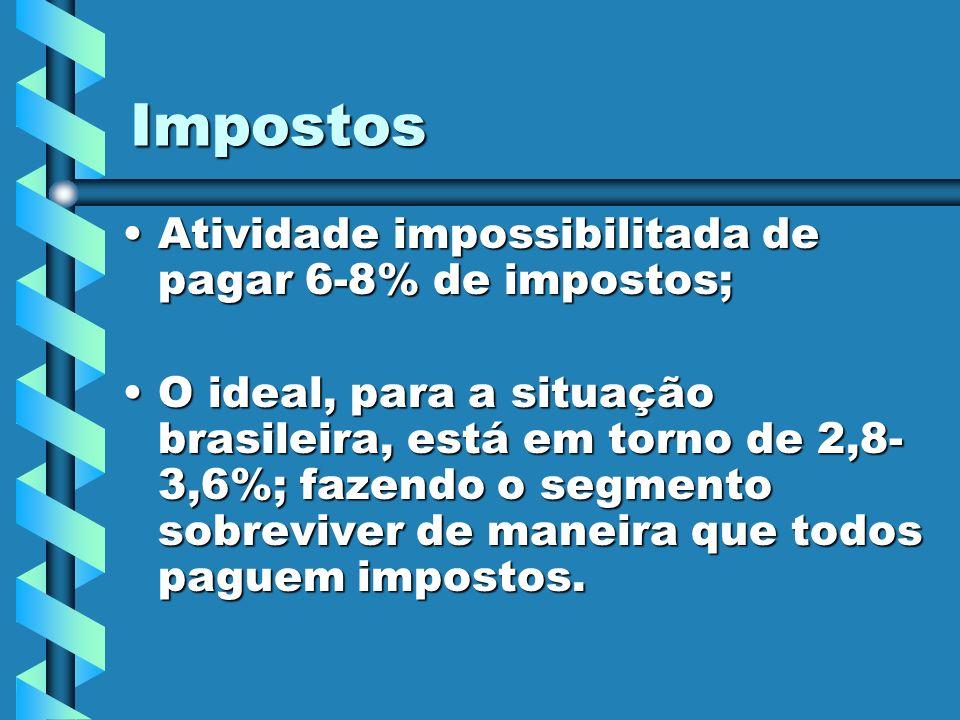 Impostos Atividade impossibilitada de pagar 6-8% de impostos;Atividade impossibilitada de pagar 6-8% de impostos; O ideal, para a situação brasileira,