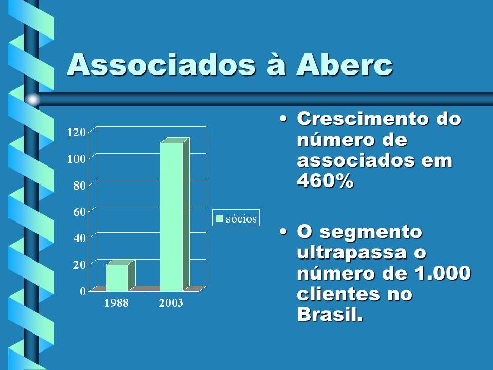 Divisão do Mercado 93% do mercado é dominado pelas empresas associadas à Abec 7% do mercado é disputado pelas outras empresas; as não associadas à Aberc