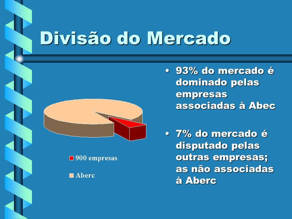Divisão do Mercado 93% do mercado é dominado pelas empresas associadas à Abec 7% do mercado é disputado pelas outras empresas; as não associadas à Abe