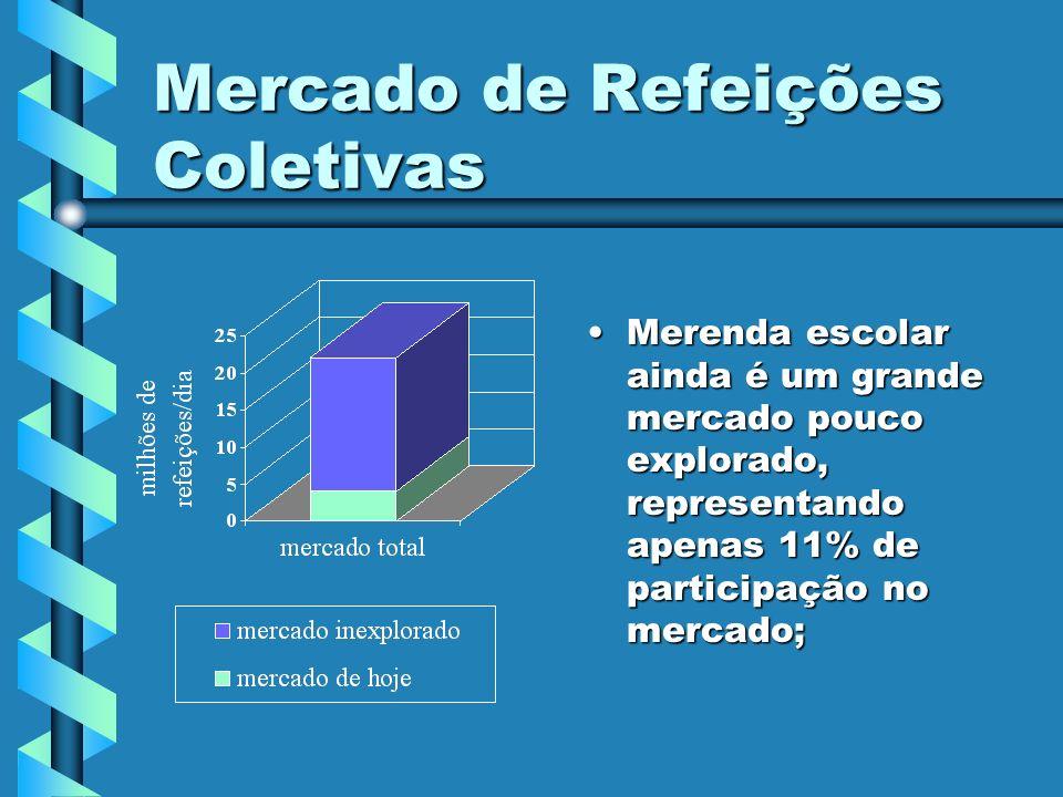 Mercado de Refeições Coletivas Merenda escolar ainda é um grande mercado pouco explorado, representando apenas 11% de participação no mercado;