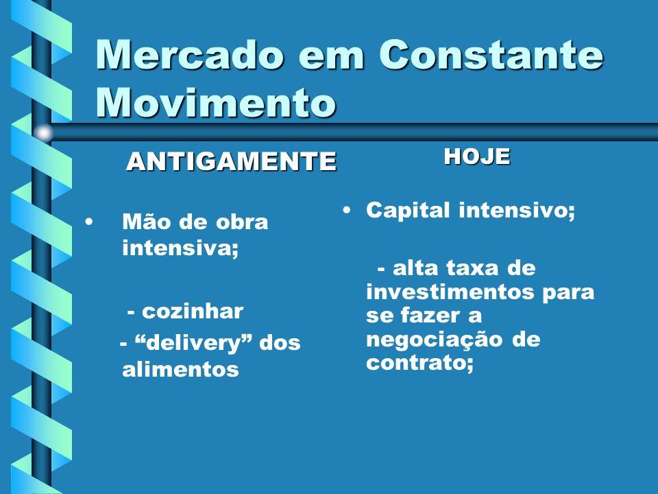 Mercado em Constante Movimento ANTIGAMENTE ANTIGAMENTE Mão de obra intensiva; - cozinhar - delivery dos alimentos HOJE Capital intensivo; - alta taxa