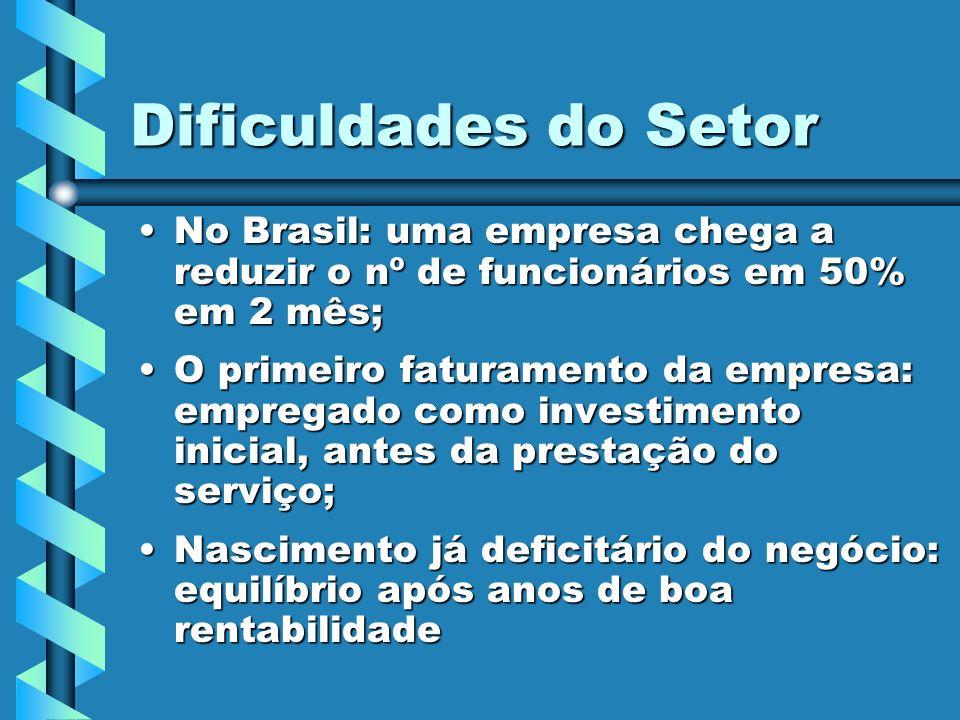 Dificuldades do Setor No Brasil: uma empresa chega a reduzir o nº de funcionários em 50% em 2 mês;No Brasil: uma empresa chega a reduzir o nº de funci