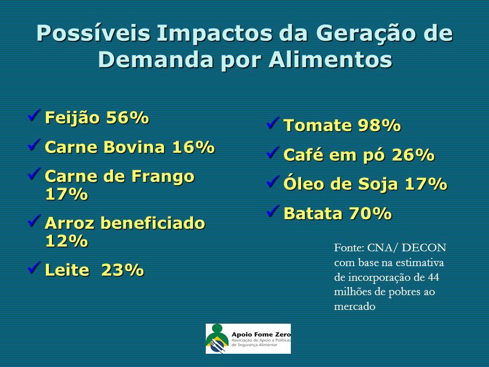 Possíveis Impactos da Geração de Demanda por Alimentos Feijão 56% Feijão 56% Carne Bovina 16% Carne Bovina 16% Carne de Frango 17% Carne de Frango 17%