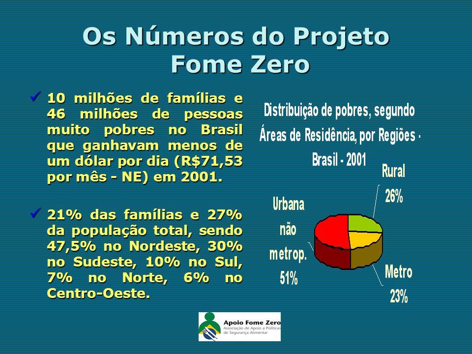 Os Números do Projeto Fome Zero 10 milhões de famílias e 46 milhões de pessoas muito pobres no Brasil que ganhavam menos de um dólar por dia (R$71,53