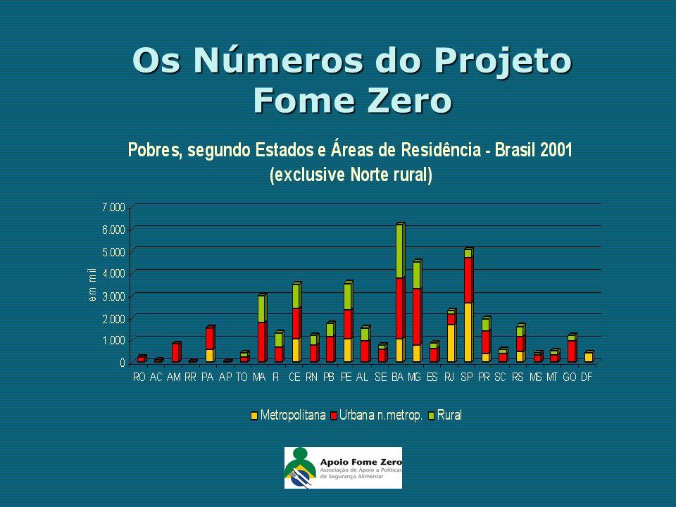 Fome Zero: Política Integrada de Segurança Alimentar e Combate à Fome 25 Políticas 60 Programas destinados a melhorar a qualidade, quantidade e regularidade da alimentação