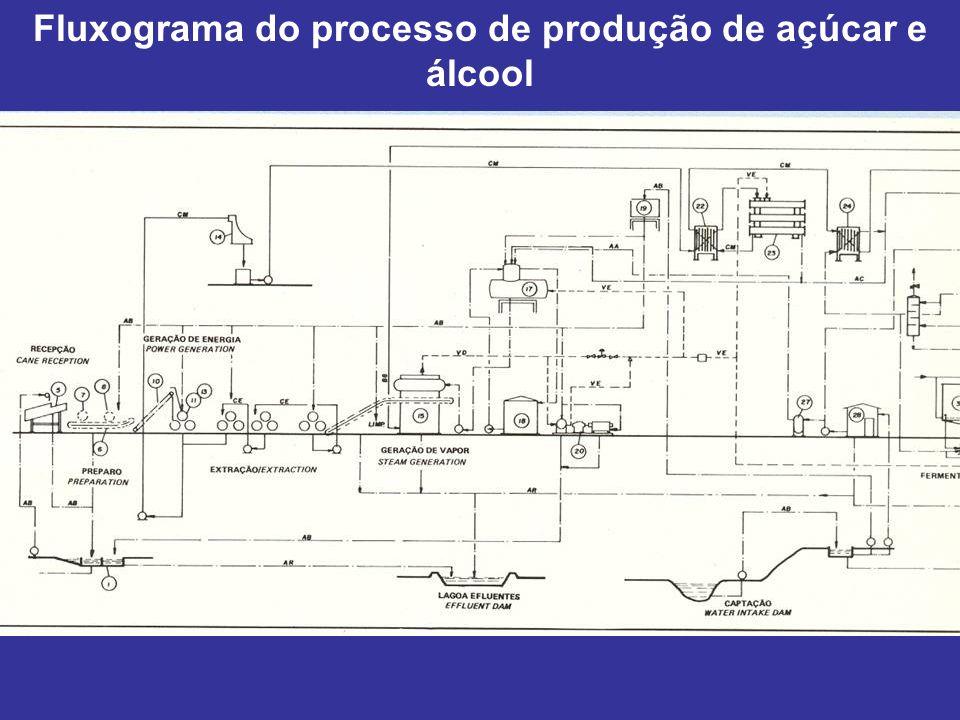 Fluxograma do processo de produção de açúcar e álcool