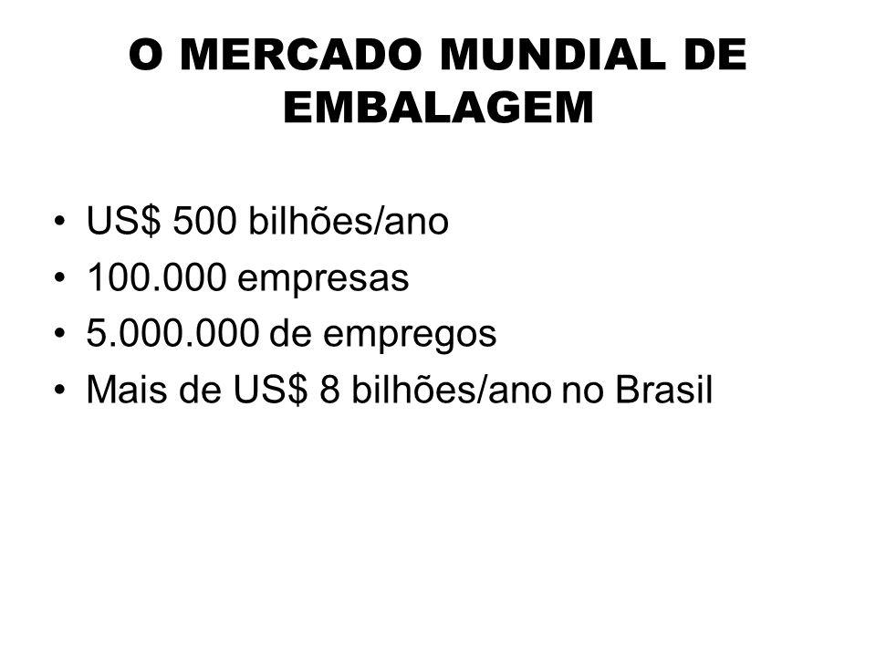 O MERCADO MUNDIAL DE EMBALAGEM US$ 500 bilhões/ano 100.000 empresas 5.000.000 de empregos Mais de US$ 8 bilhões/ano no Brasil