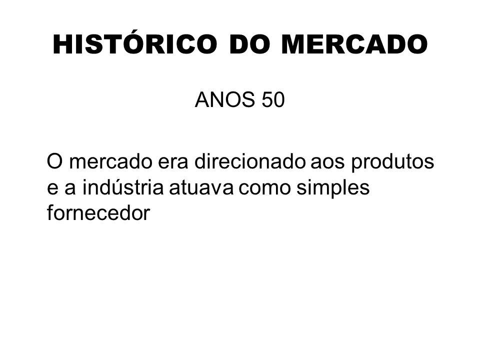 HISTÓRICO DO MERCADO ANOS 50 O mercado era direcionado aos produtos e a indústria atuava como simples fornecedor