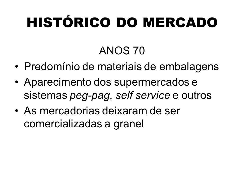 HISTÓRICO DO MERCADO ANOS 70 Predomínio de materiais de embalagens Aparecimento dos supermercados e sistemas peg-pag, self service e outros As mercado
