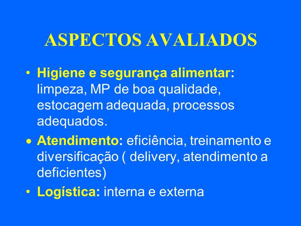ASPECTOS AVALIADOS Higiene e segurança alimentar: limpeza, MP de boa qualidade, estocagem adequada, processos adequados. Atendimento: eficiência, trei