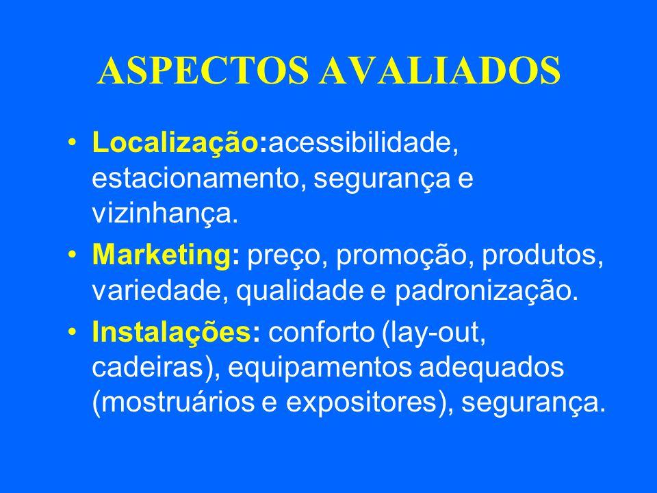 ASPECTOS AVALIADOS Localização:acessibilidade, estacionamento, segurança e vizinhança. Marketing: preço, promoção, produtos, variedade, qualidade e pa