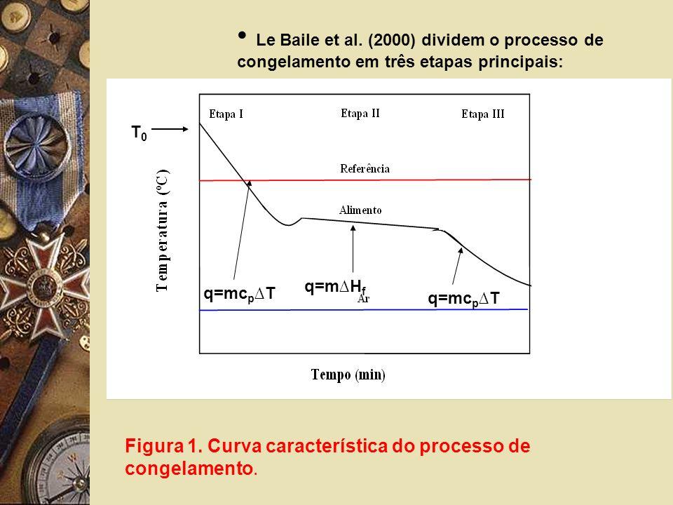 q=mc p T q=mH f q=mc p T T0T0 Le Baile et al. (2000) dividem o processo de congelamento em três etapas principais: Figura 1. Curva característica do p