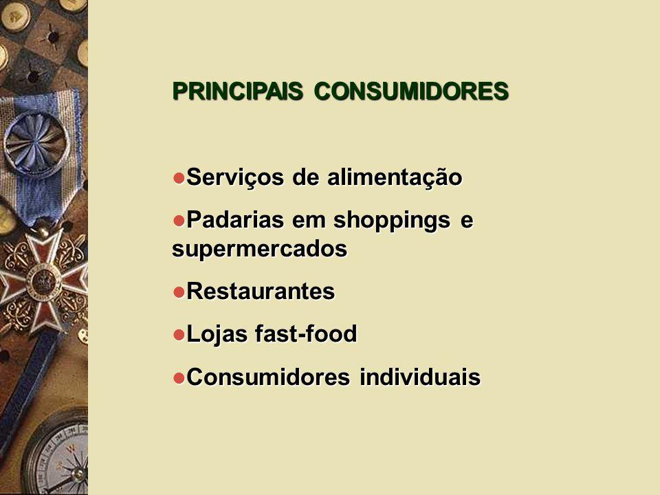 PRINCIPAIS CONSUMIDORES Serviços de alimentação Serviços de alimentação Padarias em shoppings e supermercados Padarias em shoppings e supermercados Re