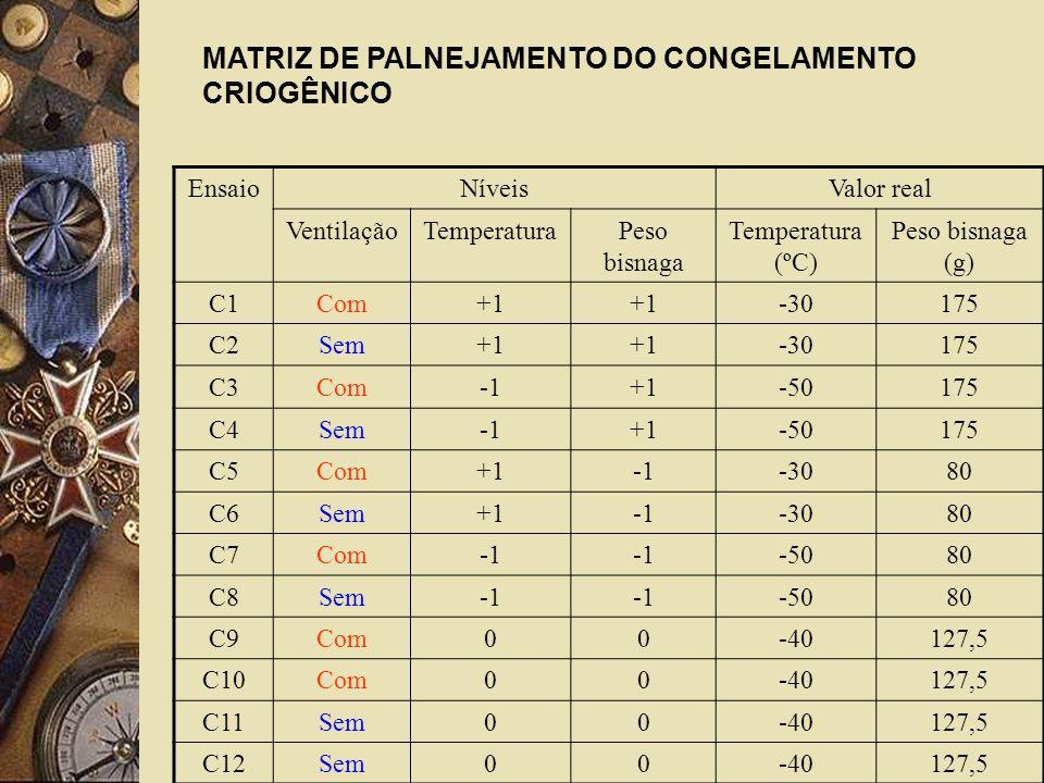 EnsaioNíveisValor real VentilaçãoTemperaturaPeso bisnaga Temperatura (ºC) Peso bisnaga (g) C1Com+1 -30175 C2Sem+1 -30175 C3Com+1-50175 C4Sem+1-50175 C