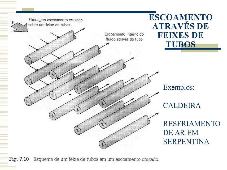 ESCOAMENTO ATRAVÉS DE FEIXES DE TUBOS Exemplos: CALDEIRA RESFRIAMENTO DE AR EM SERPENTINA