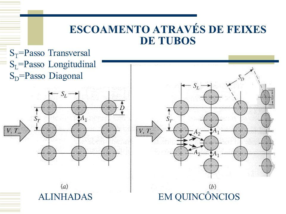 ESCOAMENTO ATRAVÉS DE FEIXES DE TUBOS ALINHADAS EM QUINCÔNCIOS S T =Passo Transversal S L =Passo Longitudinal S D =Passo Diagonal
