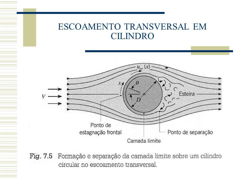 ESCOAMENTO INTERNO PERDA DE PRESSÃO EM TUBOS LAMINAR: TURBULENTO: Superfícies lisas ( e = 0 ) Superfícies rugosas ( e/D ): Diagrama de Moody