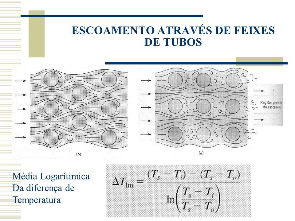ESCOAMENTO ATRAVÉS DE FEIXES DE TUBOS Média Logarítimica Da diferença de Temperatura