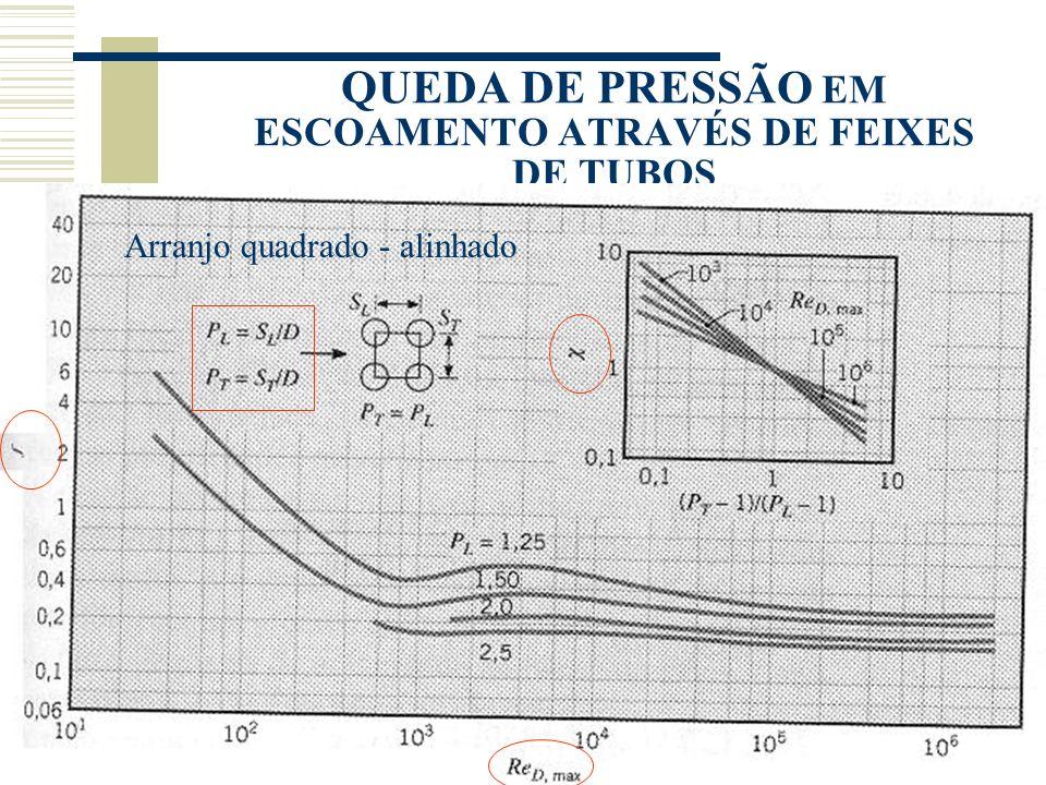 QUEDA DE PRESSÃO EM ESCOAMENTO ATRAVÉS DE FEIXES DE TUBOS Arranjo quadrado - alinhado