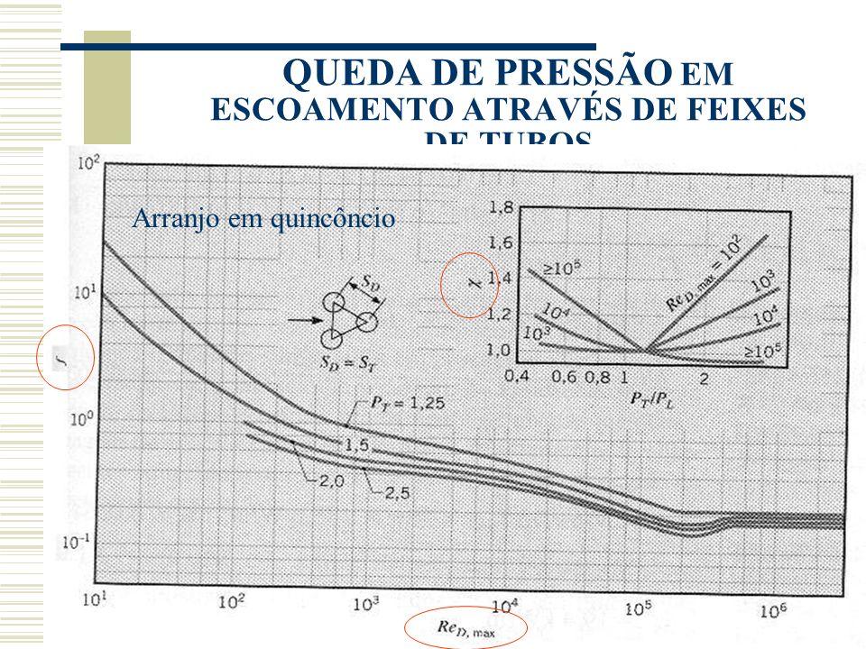 QUEDA DE PRESSÃO EM ESCOAMENTO ATRAVÉS DE FEIXES DE TUBOS Arranjo em quincôncio