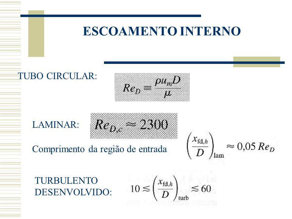 ESCOAMENTO INTERNO TUBO CIRCULAR: LAMINAR: TURBULENTO DESENVOLVIDO: Comprimento da região de entrada